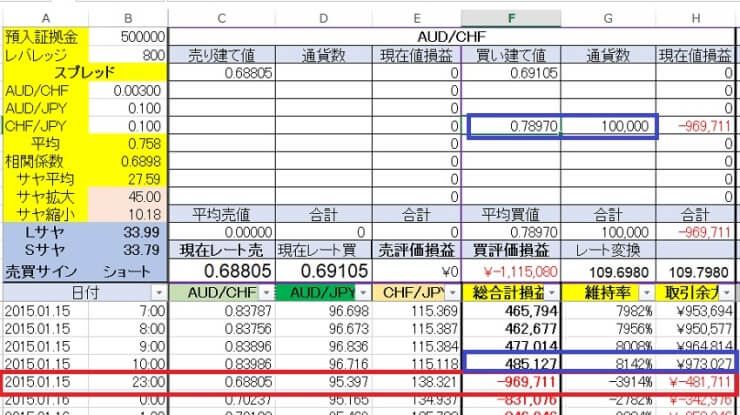 AUD/CHF表